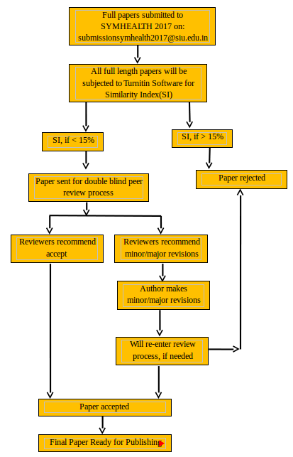 Full paper processing flowchart